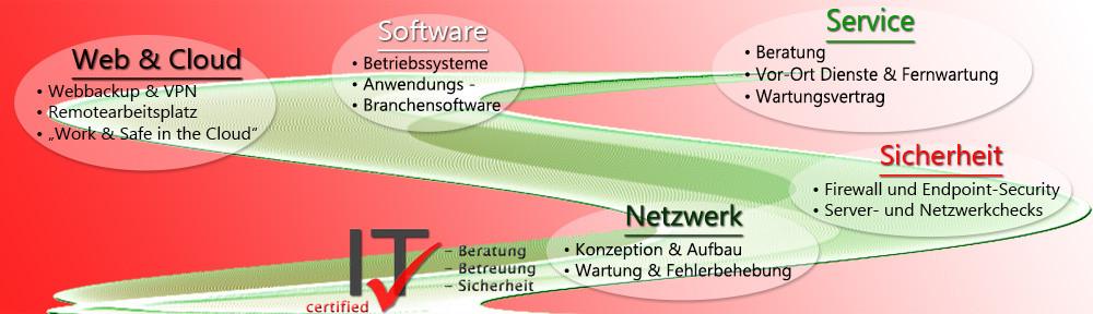certified IT: Sicherheits-Neuigkeiten & Tipps